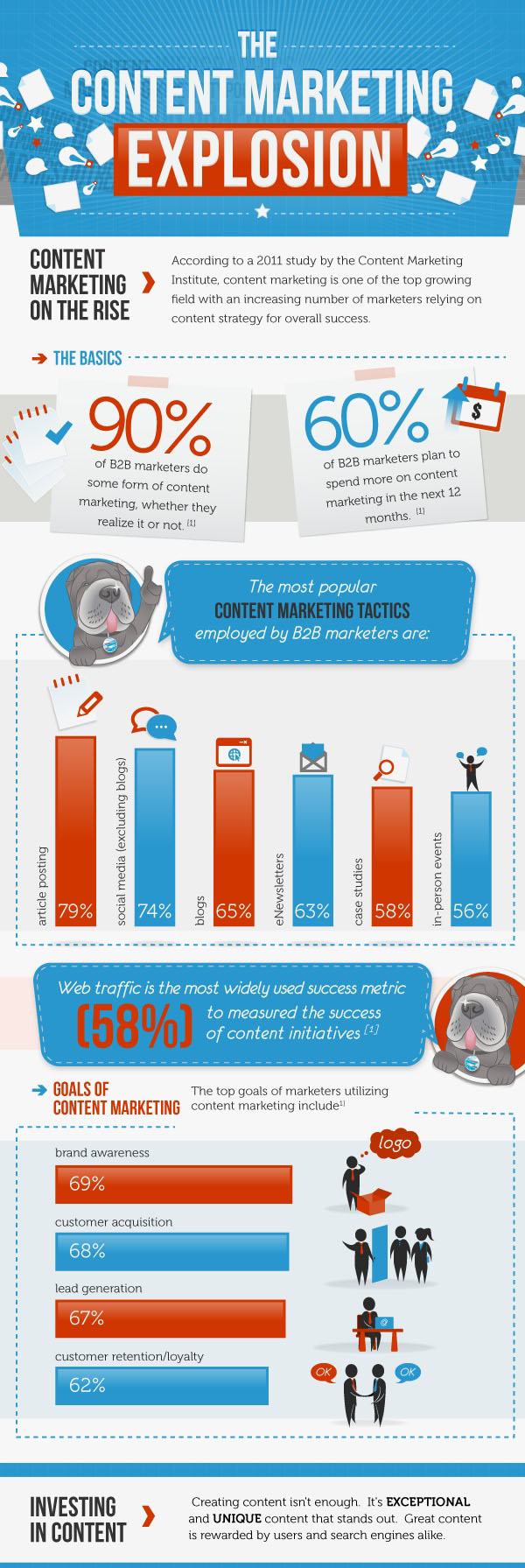 infografica article amrketing